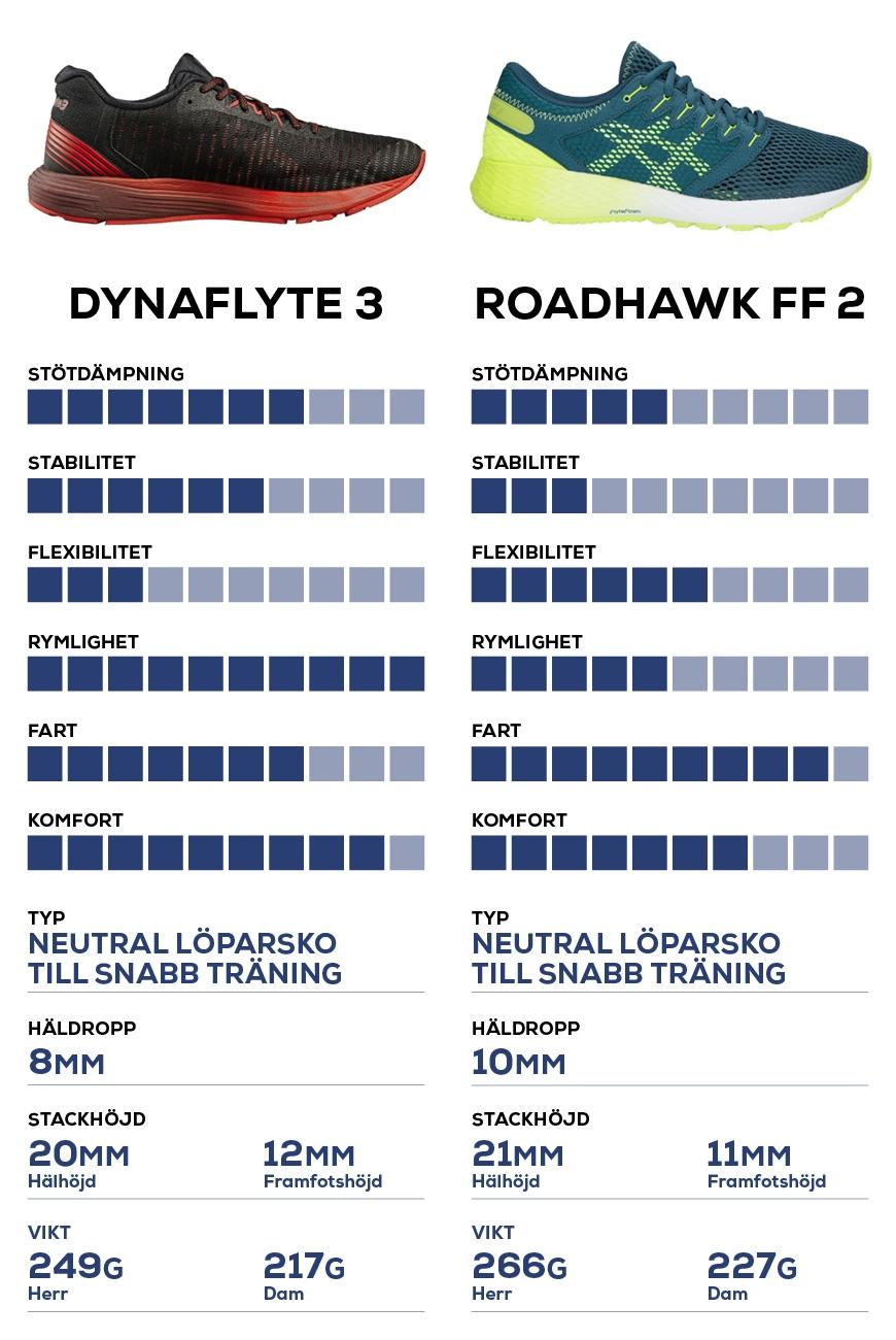 TEST: 2 snabba temposkor från Asics | DynaFlyte 3 vs