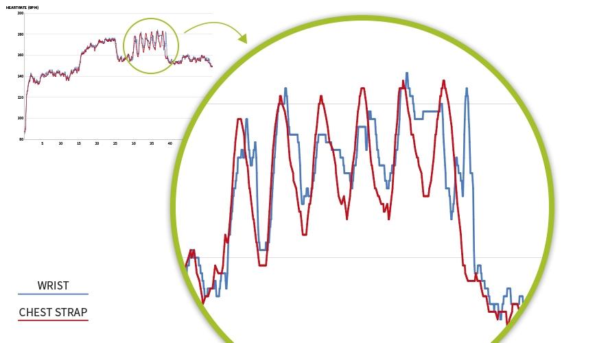 garmin Optisk Pulsmätare i klockan test vs. pulsbälte