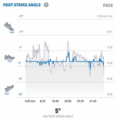 under armour hovr infinite foot strike angle