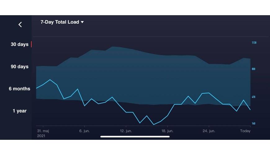 COROS 7-days load