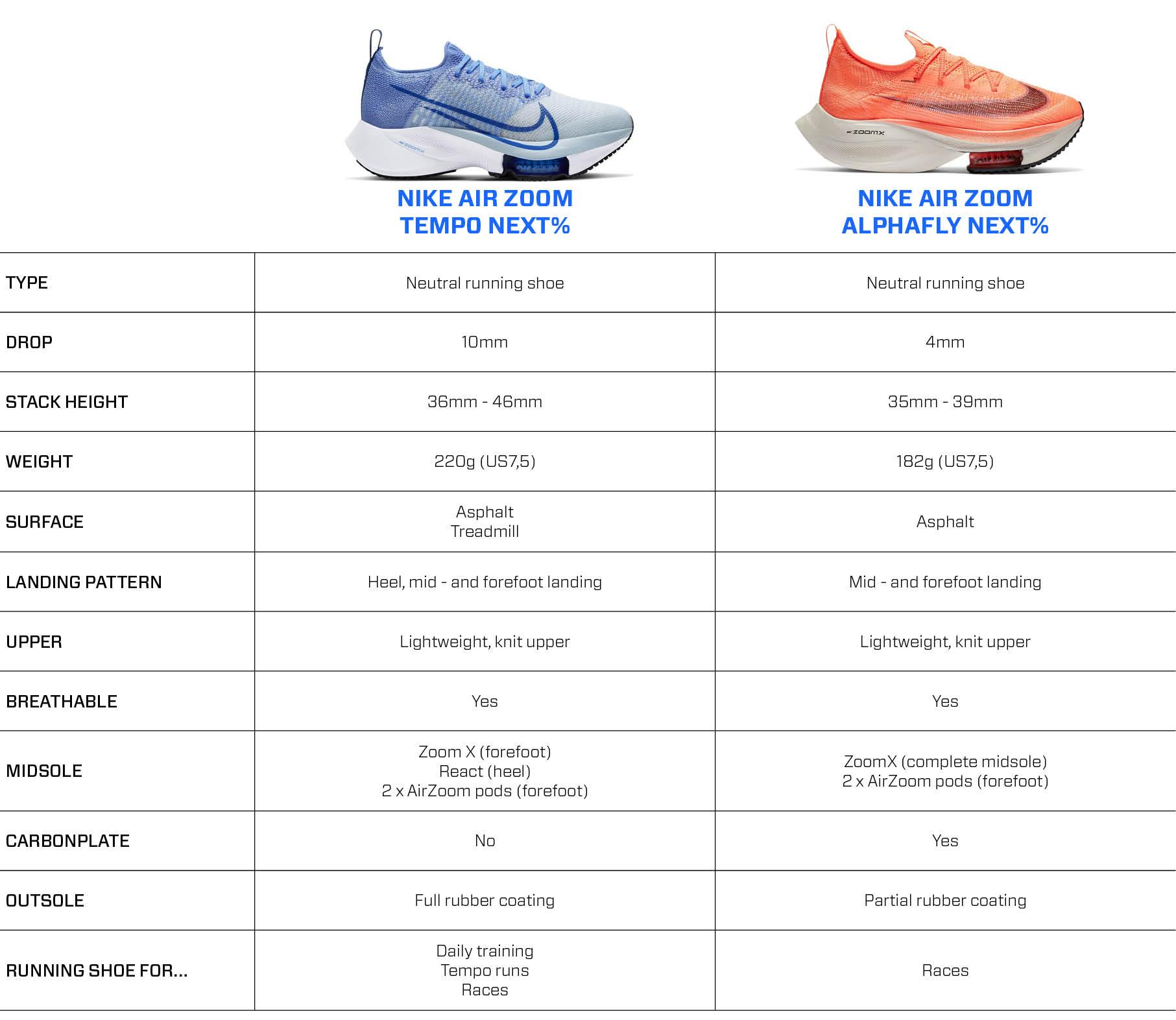 Nike Air Zoom Tempo Next% vs. Nike Air Zoom Alphafly Next%